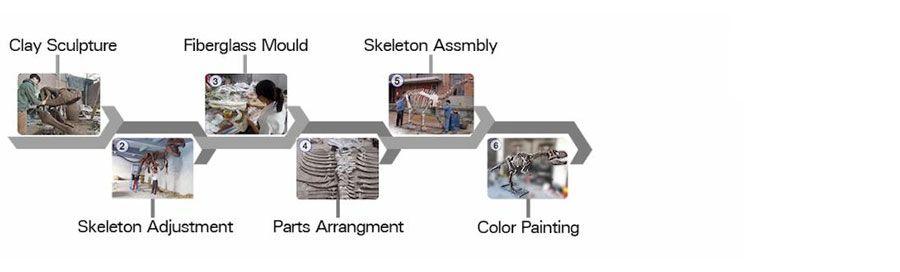 Dinosaur-Skeleton-Replica-Working-Flow