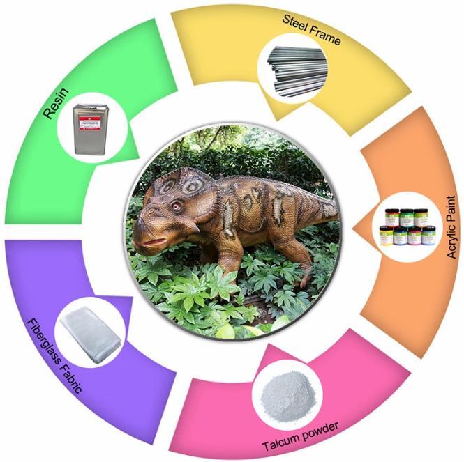 Materials-of- fiberglass-dinosaur
